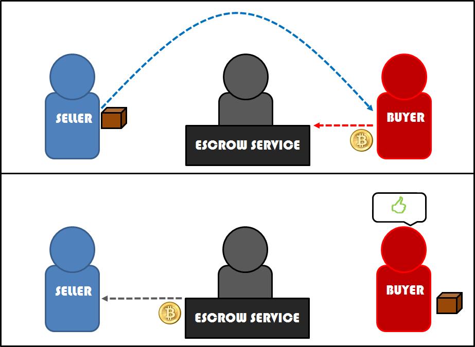 SecureRegister.net Escrow Service